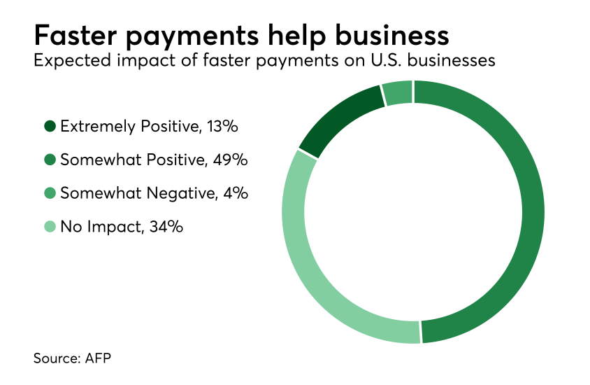 Chart: Faster payments help business