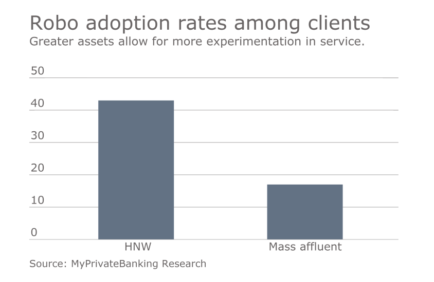 robo-adoption-rates-rich-slide3.png