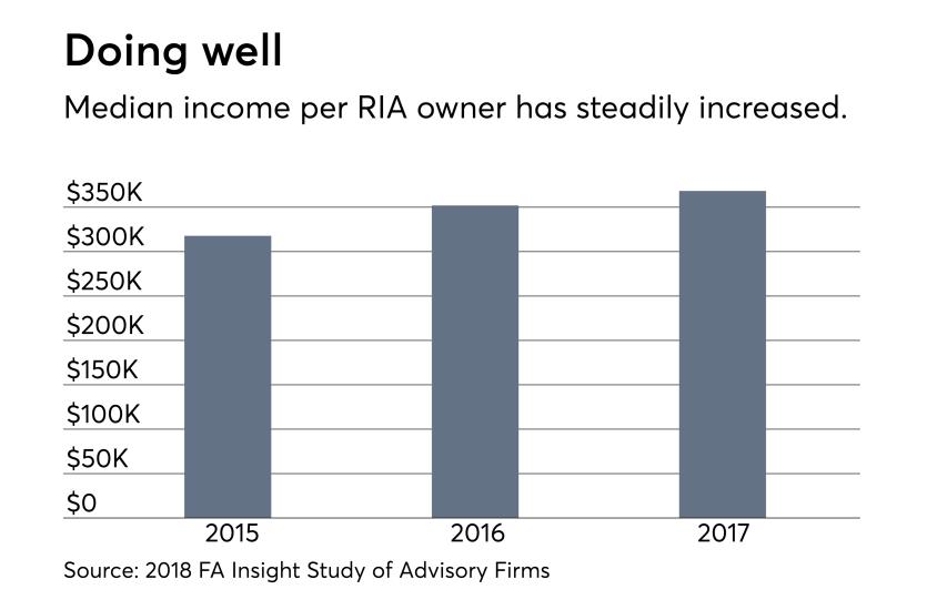RIA owner income 0818