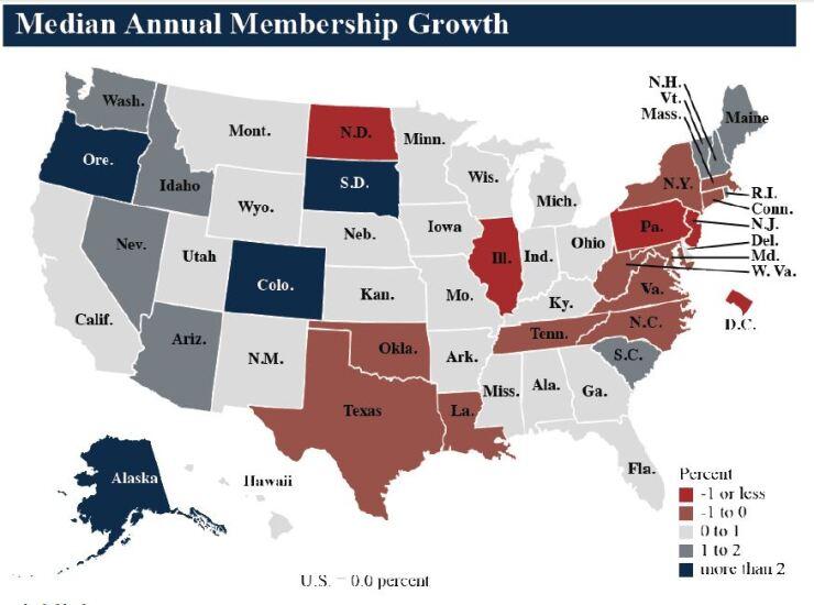 NCUA median annual membership growth Q3 2018 - CUJ 121818.JPG