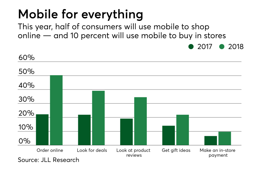 Chart: Mobile for everything