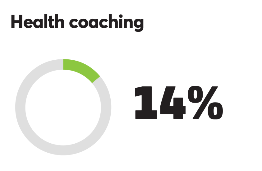 BTN_0918_Health coaching 14%.png