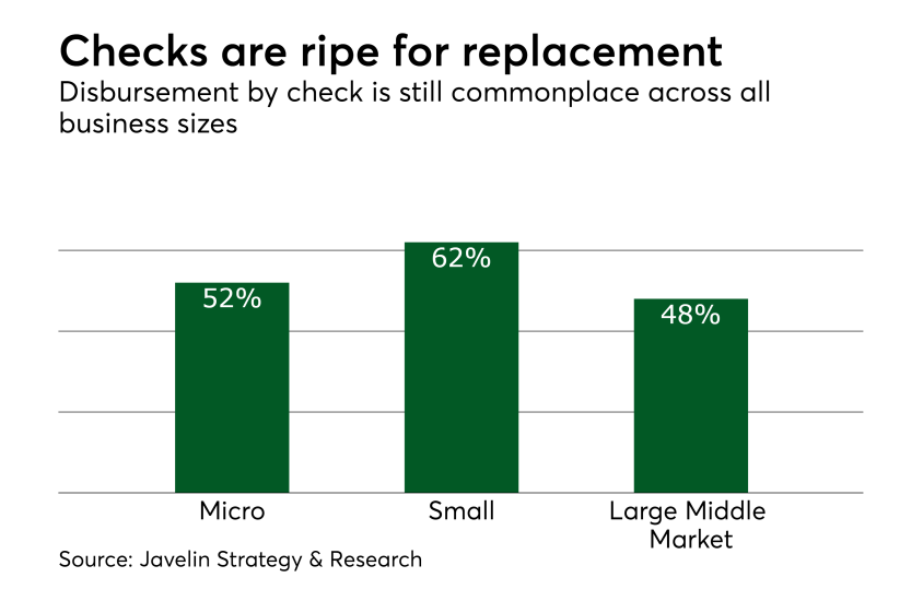 Chart: Checks are ripe for replacement