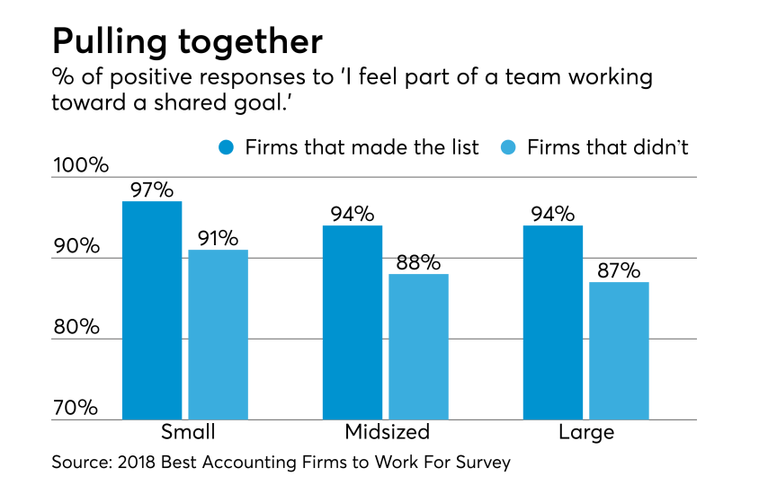 AT-093018-Best Firms working to shared goals