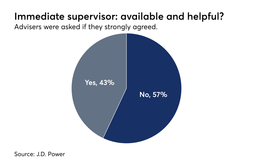 Advisers supervisor survey J.D. Power
