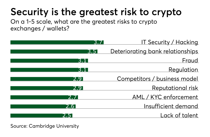 Chart: Security is the greatest risk to crypto