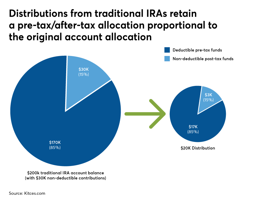 Distributions from traditional IRAs retain a pre-tax allocation