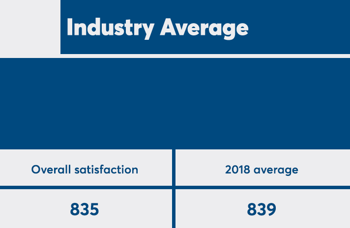 JDPower2019_IndustryAvg.png
