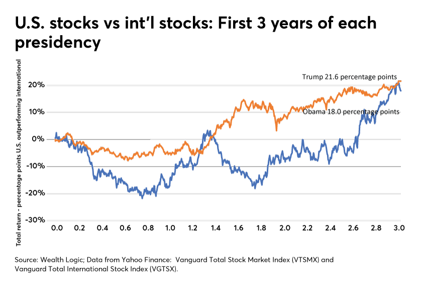 U.S. stocks vs int'l stocks: First 3 years of each presidency
