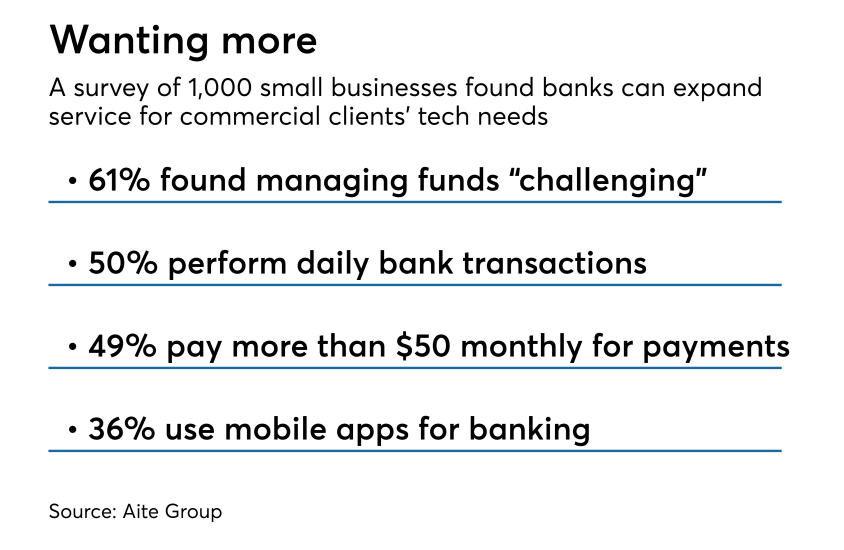 Aite survey on small business tech needs in banking