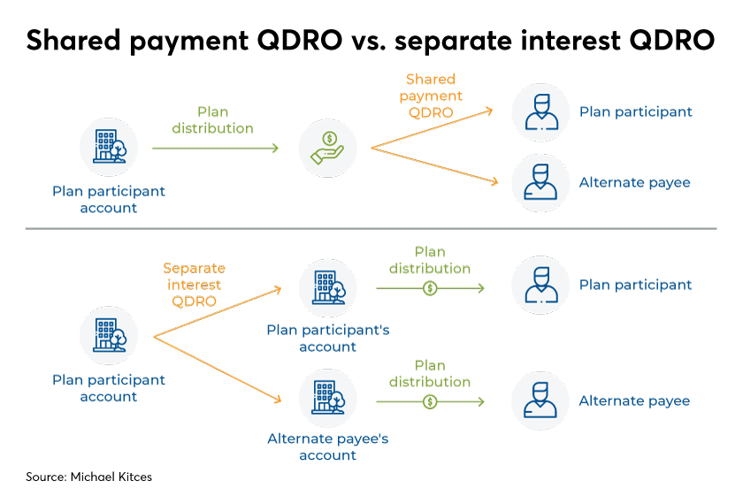 Shared payment QDRO vs separate payment QDRO-Kitces-Levine-Financial Planning