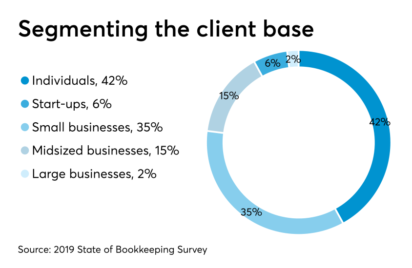AT-062719- Bookkeeping Survey CHART - Client base