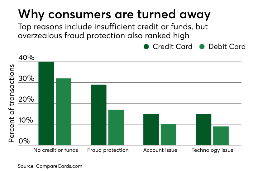 Chart: Why consumers are turned away