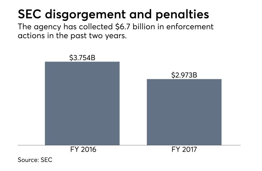 SEC disgorgement and penalties