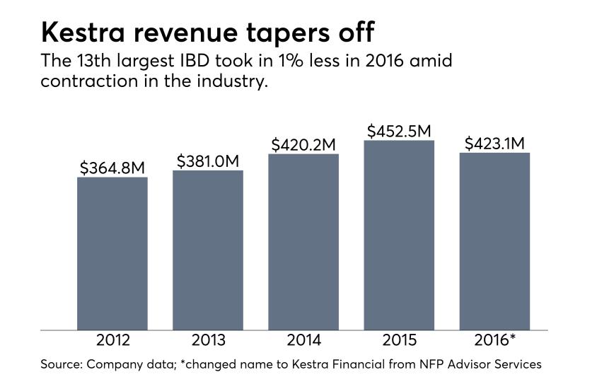 Kestra revenue chart