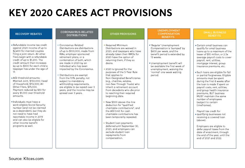 Key CARES Act provisions-Jeffrey Levine-kitces.com-2020