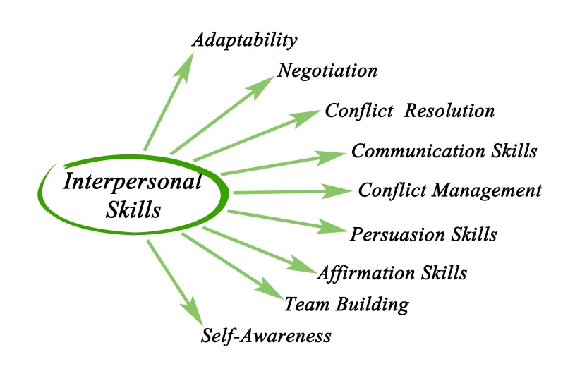 5. Interpersonal skills.jpg