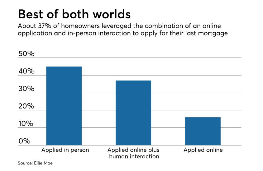 Mortgage application methods