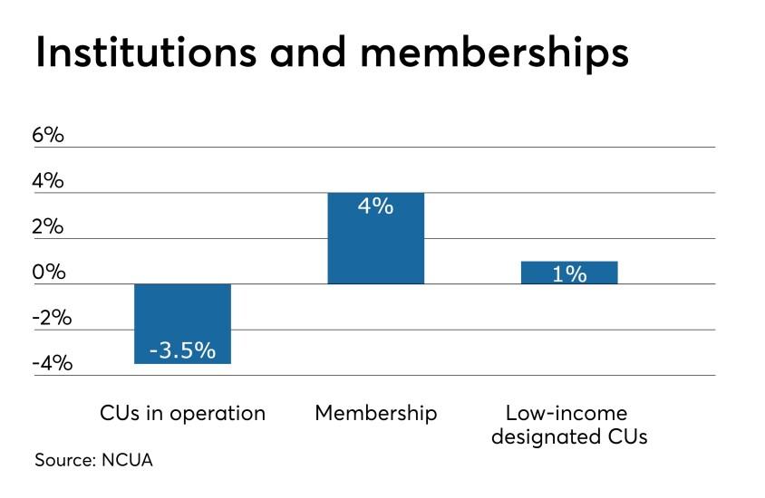 CUJ 060619 NCUA Q1 institutions and memberships (1).jpeg
