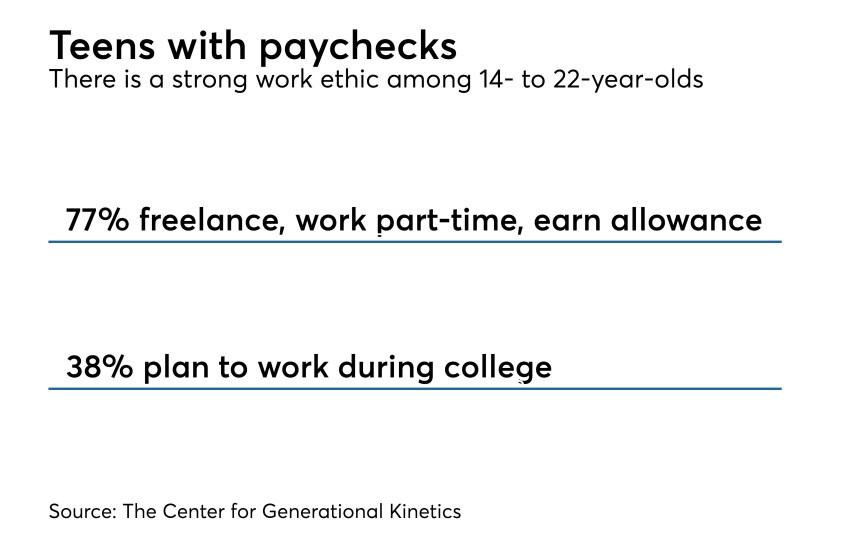 Working teens