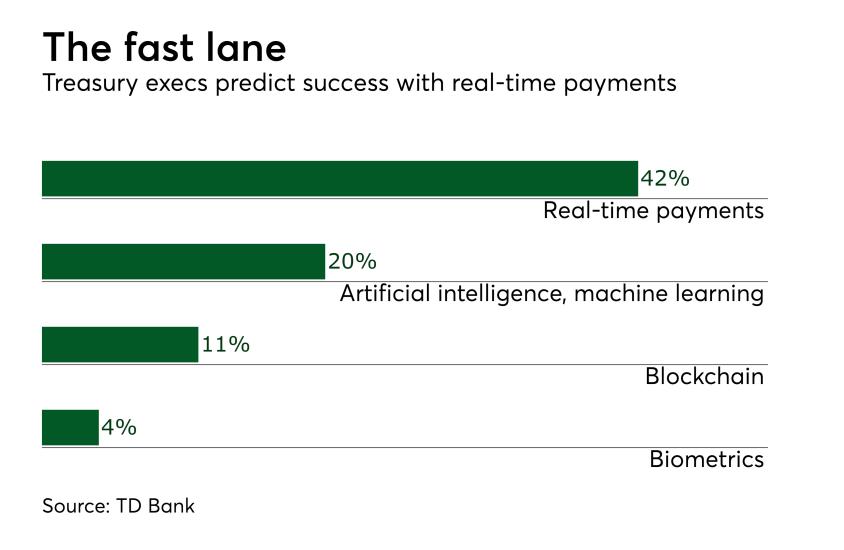 Chart: The fast lane
