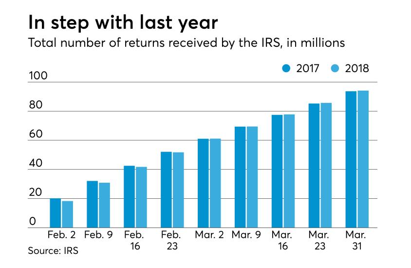 AT-040718-Tax Season So Far - Total Returns