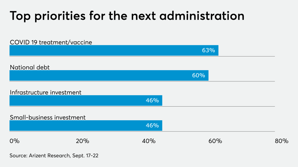 AT-92820 Top Priorities for next administration -- CHART