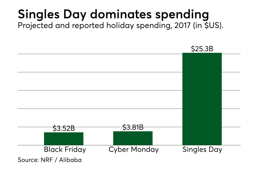 Chart: Singles Day dominates spending