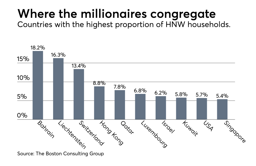 BCG-Millionaire-Household-Proportion-Rank-2016 chart