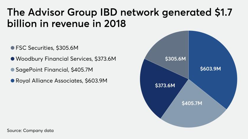 Advisor Group 2018 revenue