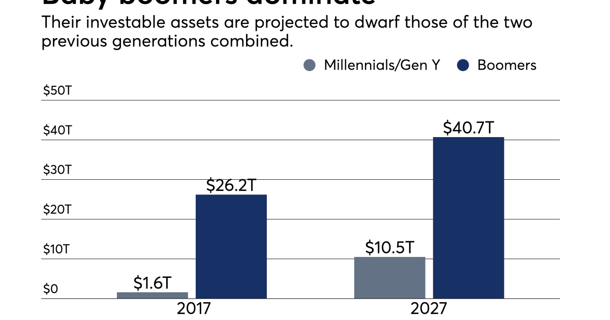 Baby boomer wealth to dominate next decade | Financial ...