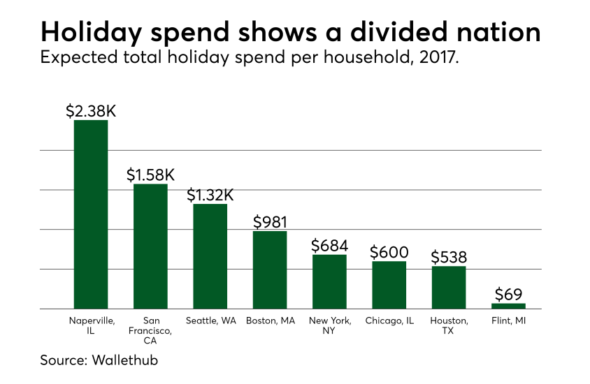 Chart: Holiday spend shows a divided nation