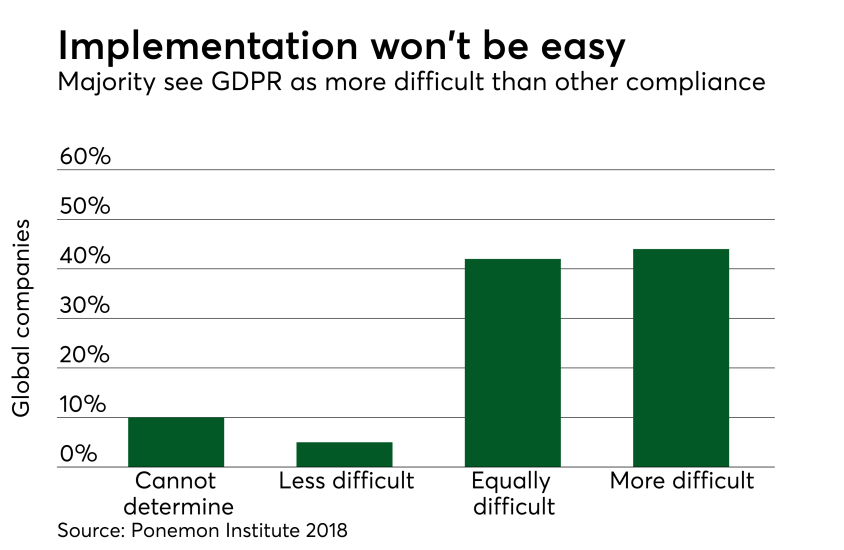 Chart: Implementation won't be easy