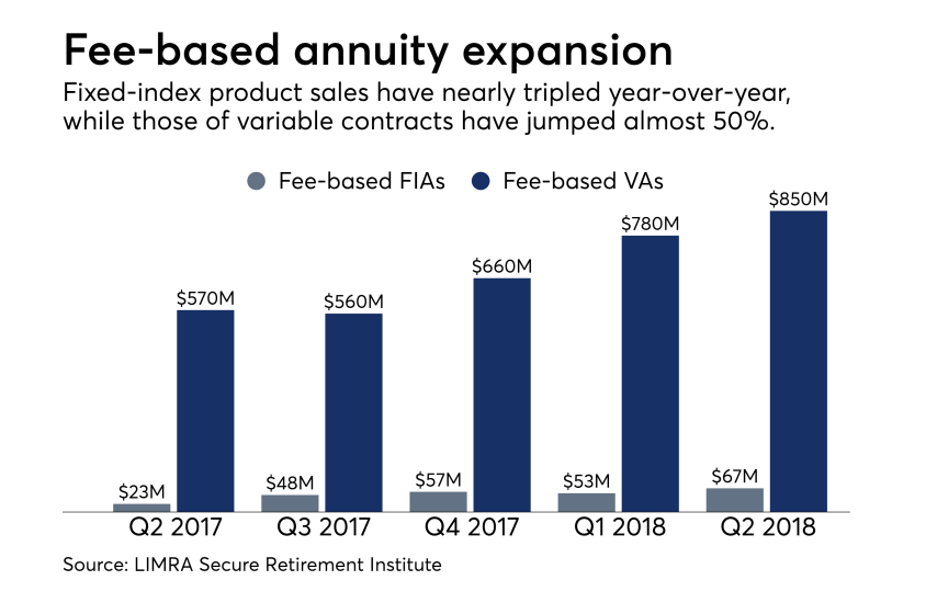Fee-only annuity sales Q2 2018