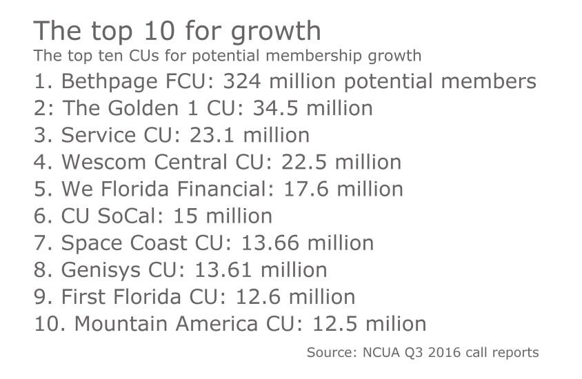 Top 10 CUs for membership growth - 021517.jpeg