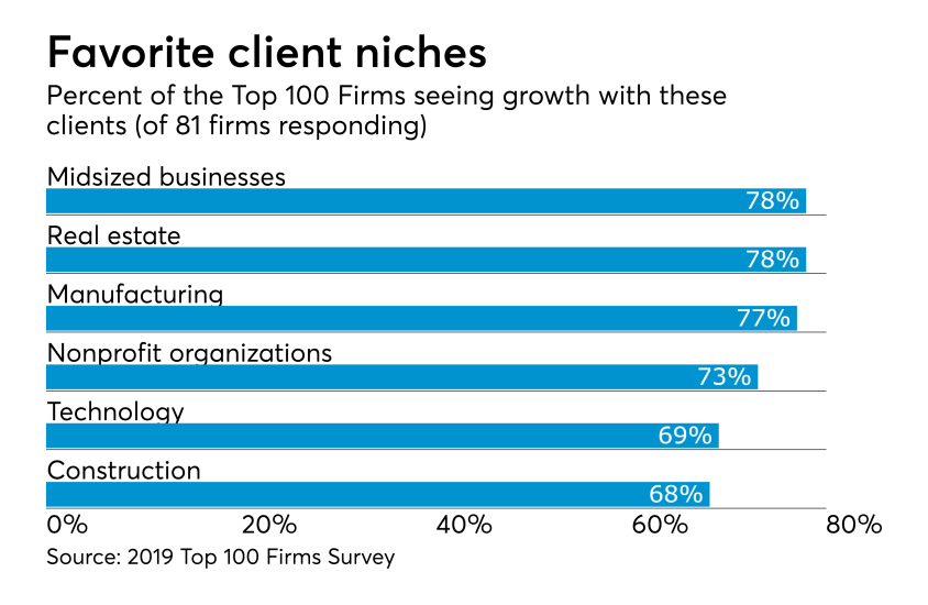 AT-030519-Top100-Clients.png