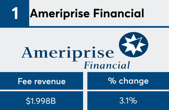 FP 50 2017 Ameriprise fees