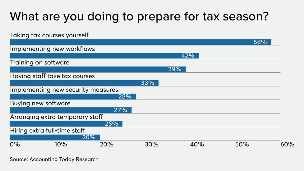AT-123119-ADP-Tax pros preparing for tax season CHART.png