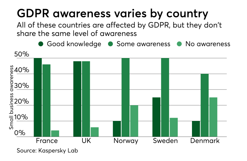 Chart: GDPR awareness varies by country