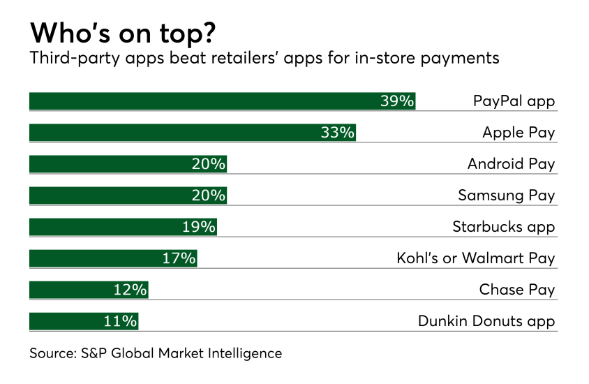 Chart: Who's on top?