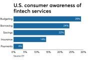 US consumer awareness of fintech