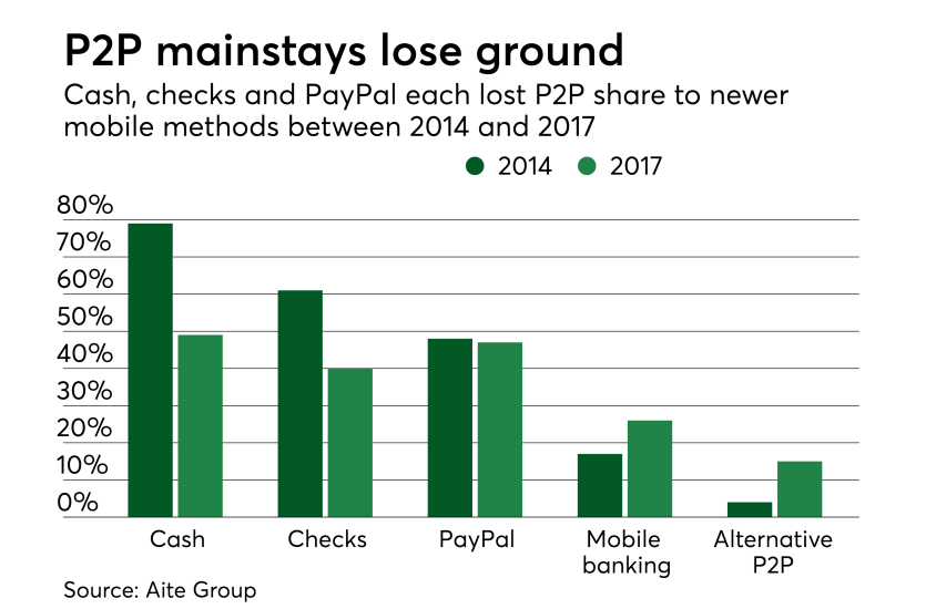 Chart: P2P mainstays lose ground