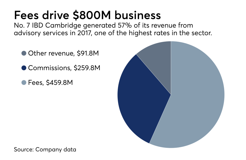 Cambridge 2017 revenue