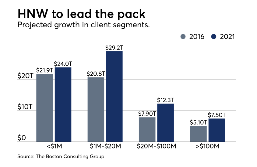 BCG-Growth-Client-Segment-Projection-2021 chart