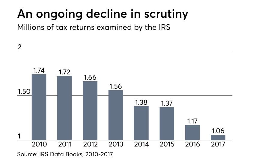 Tax-Audit-040918