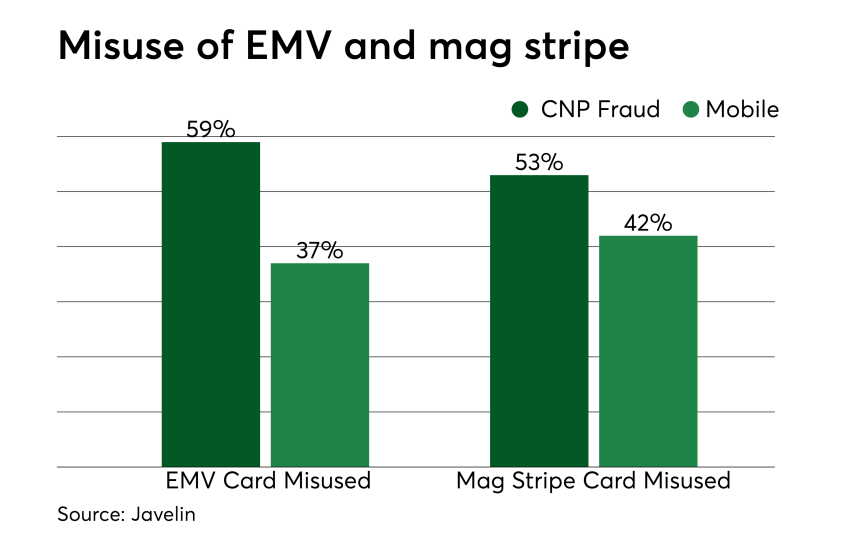 Chart: Misuse of EMV and mag stripe