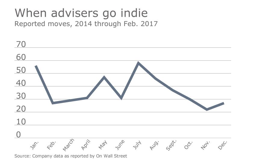 OWS when advisers go breakaway.png