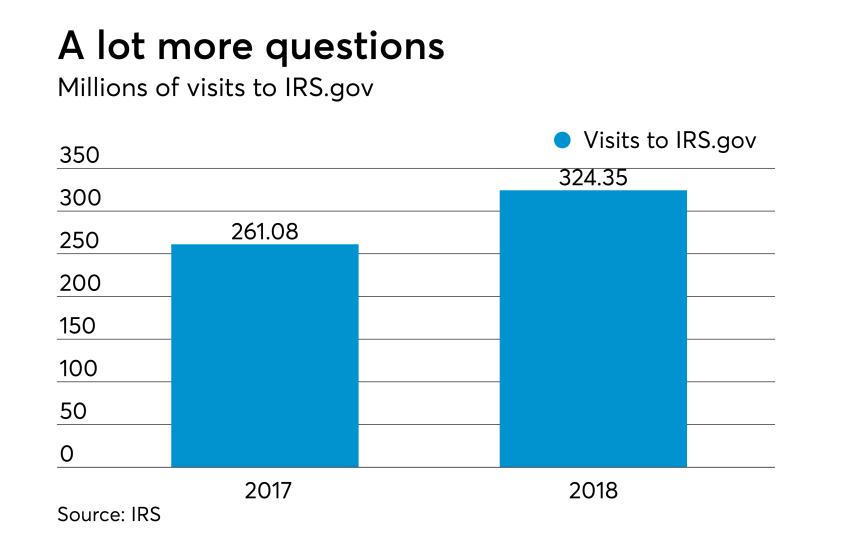 AT-040718-Tax Season So Far - IRS Web site visits