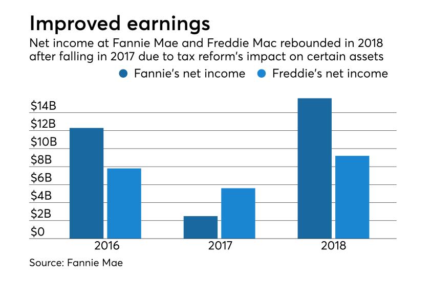 GSE earnings