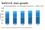 Loan growth in first quarter 2019 at Santander's U.S. companies